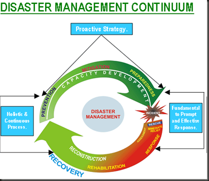 articles catastrophe management
